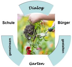 DialogGarten